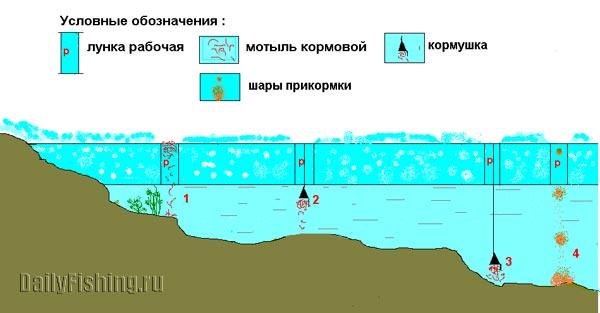 прикормки для весны на реках